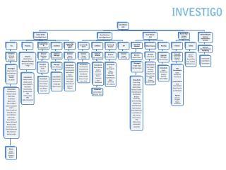 Organisation Chart November 2012