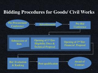 Bidding Procedures for Goods/ Civil Works