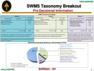 SWMS Taxonomy Breakout