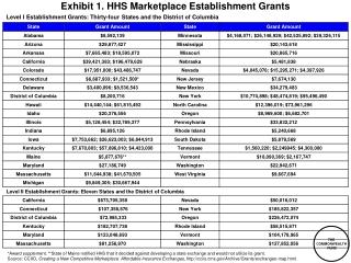Exhibit 1.  HHS Marketplace Establishment  Grants