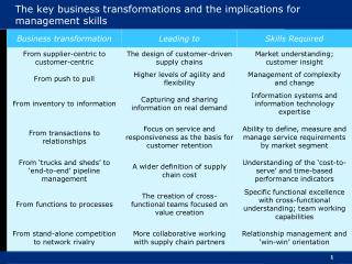 The key business transformations and the implications for management skills
