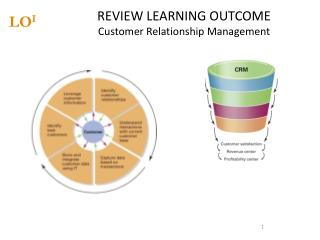 REVIEW LEARNING OUTCOME Customer Relationship Management