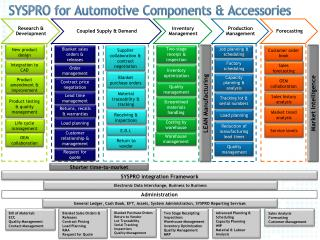 SYSPRO for  Automotive Components & Accessories