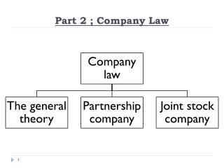 Part 2 ; Company Law