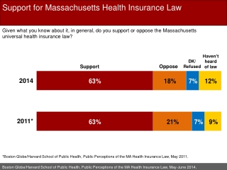 Support for Massachusetts Health  Insurance Law
