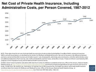 Net Cost of Private Health Insurance, Including Administrative Costs, per Person Covered, 1987-2012