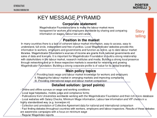 Key message pyramid