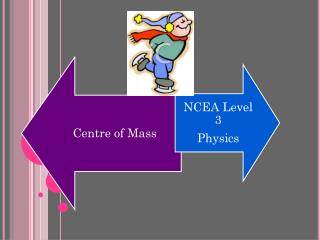 This is a useful tool for studying collisions, explosions and other forms of motion. Centre of mass = point where the t