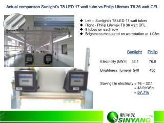 Actual comparison Sunlight's T8 LED 17 watt tube vs Philip Lifemax T8 36 watt CFL