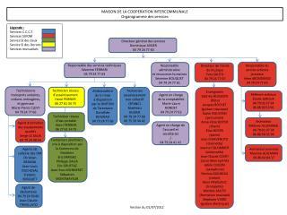 MAISON DE LA COOPERATION INTERCOMMUNALE Organigramme des services