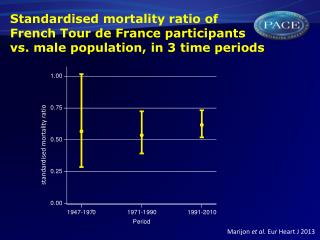 Standardised mortality  ratio of  French  Tour de France  participants  vs. male  population , in 3 time  periods