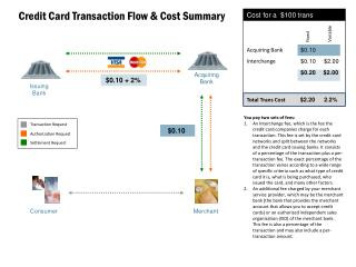 Credit Card Transaction Flow & Cost Summary