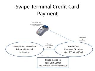 Swipe Terminal Credit Card Payment