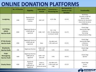 Online Donation platforms