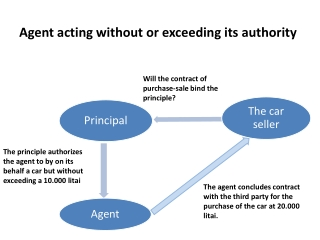 Agent acting without or exceeding its authority