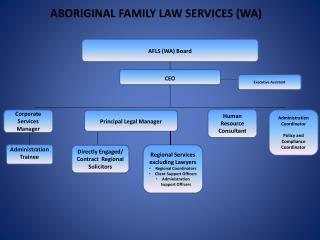 AFLS (WA) Board