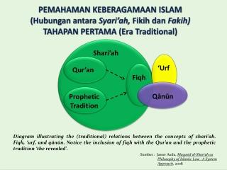 PEMAHAMAN KEBERAGAMAAN ISLAM ( Hubungan antara Syari'ah ,  Fikih dan Fakih ) TAHAPAN PERTAMA (Era  Traditional)