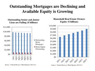 Outstanding Mortgages are Declining and Available Equity is Growing
