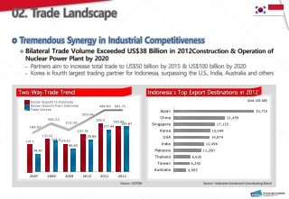 02. Trade Landscape