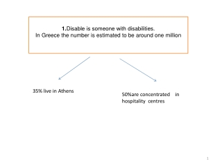 1. Disable is someone with disabilities. In Greece the number is estimated to be around one million