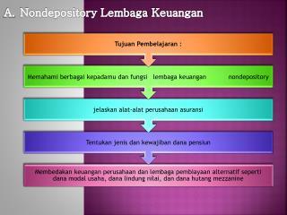 Nondepository Lembaga Keuangan