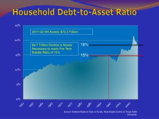 Household Debt-to-Asset Ratio