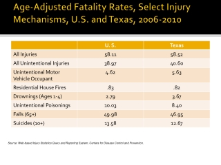 Age-Adjusted Fatality Rates, Select Injury Mechanisms, U.S. and Texas, 2006-2010