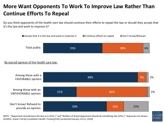 More Want Opponents To Work To Improve Law Rather Than Continue Efforts To Repeal