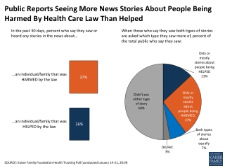 Public Reports Seeing More News Stories About People Being Harmed By Health Care Law Than Helped
