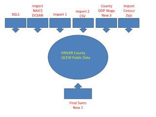 DRIVER County QCEW Public Data