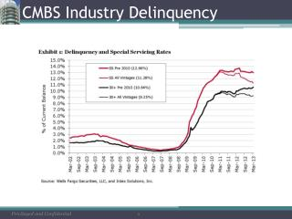 CMBS Industry Delinquency