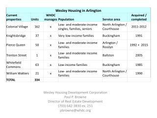 Wesley Housing Development Corporation Paul P. Browne Director of Real Estate Development (703) 642-3830 ex. 251 pbrown
