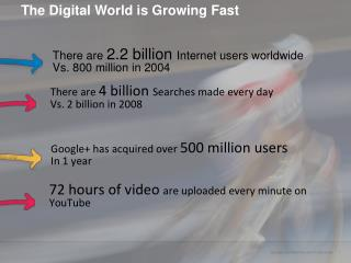 The Digital World is Growing Fast