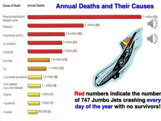 Red  numbers indicate the number of 747 Jumbo Jets crashing  every day of the year  with no survivors!
