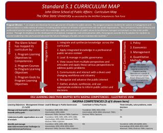 Standard 5.1 CURRICULUM MAP John Glenn School of Public Affairs:  Curriculum Map The Ohio State University  as excerpte