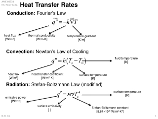 Heat Transfer Rates