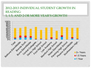 2012-2013 Individual Student Growth in Reading:   1, 1.5, and 2 or more Year's Growth
