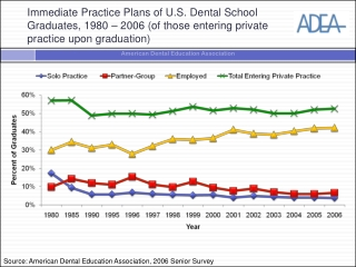 Immediate Practice Plans of U.S. Dental School Graduates, 1980 – 2006 (of those entering private practice upon graduati