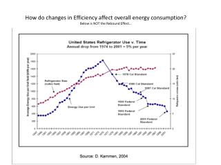 How do changes in Efficiency affect overall energy consumption? Below is NOT the Rebound Effect…