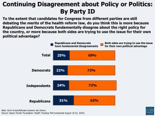 Continuing Disagreement about Policy or Politics: By Party ID