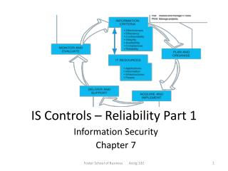 IS Controls – Reliability Part 1