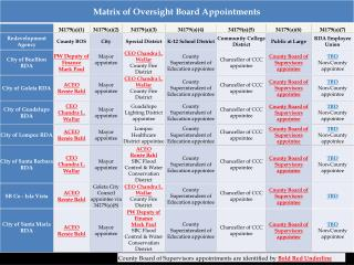 Oversight Board Selection Matrix for Letter Attachment