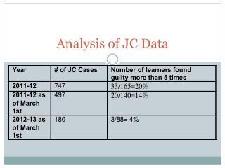 Analysis of JC Data