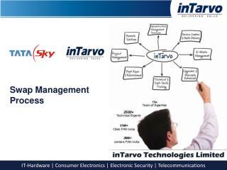 Swap Management  Process