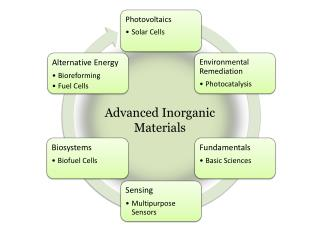 Advanced Inorganic Materials
