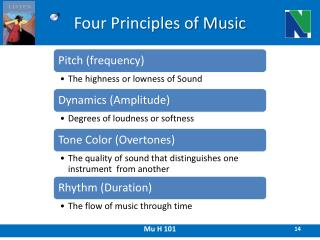 Four Principles of Music