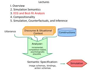 Lectures 	I. Overview 	2. Simulation Semantics 	3.  ECG and Best-fit Analysis 	4. Compositionality 	5. Simulation, Coun