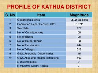 PROFILE OF KATHUA DISTRICT