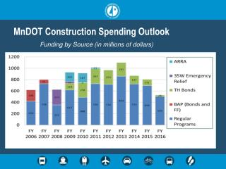 MnDOT Construction Spending Outlook