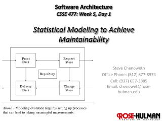 Software  Architecture CSSE  477: Week 5, Day 1 Statistical Modeling to Achieve Maintainability
